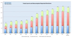 Noncompete and Trade Secret Cases Survey Graph 20130106