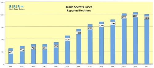 Trade Secret Cases Survey Graph 20130825