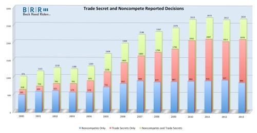 Trade Secret Cases Survey Graph 20140105
