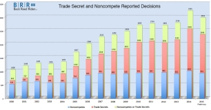 Trade Secrets and Noncompetes Chart 20150111