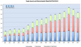 Noncompete and Trade Secret Cases Survey Graph 20170421